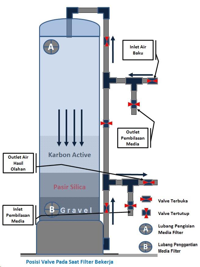 treatment adalah membalik arah masuk air ke dalam tabung filter air
