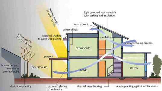 Interior exterior house building the concept of green for Green home building plans