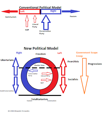 political models Political models embrace those theories that characterize decision-making as a bargaining process analysis focuses on the distribution of power and influence in organizations and on the bargaining and negotiation between interest groups.