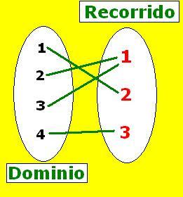 Psu matematicas desafo relaciones y funciones respuesta pongamos la funcin en un diagrama de venn ccuart Images