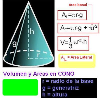Resultado de imagen de cono area