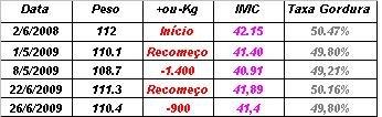 Pesagens/IMC/Taxa de Gordura