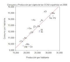 18. Consumo y producción per cápita de las CCAA españolas