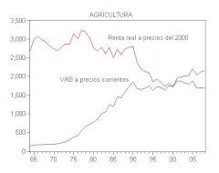 9. Evolución de la renta real de la Agricultura en Galicia, 1965-2008