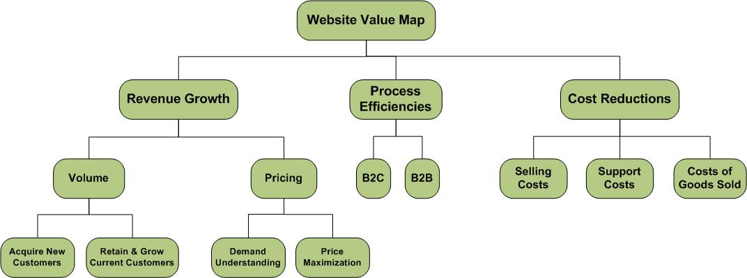 Website value map website value map by marc poulin ccuart Gallery