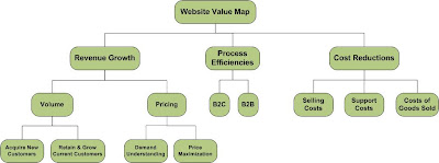 Website Value Map by Marc Poulin