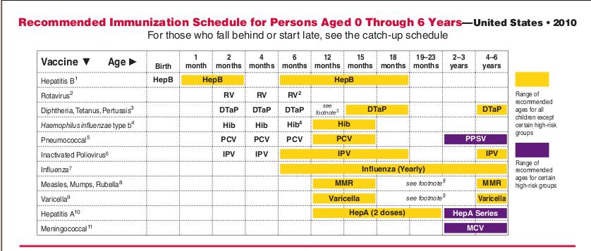 Vaccine schedule safety study