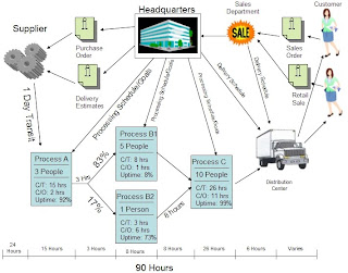 Value Stream Mapping (VSM) - A great lean tool