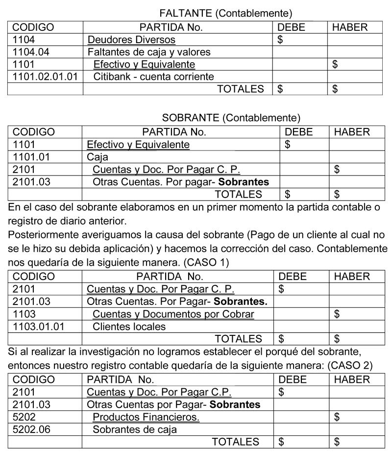 Educaconta: FONDO DE CAJA CHICA.
