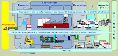 inventario suministro fabrica:
