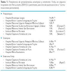 Prevalencia en Hospitales del Perú
