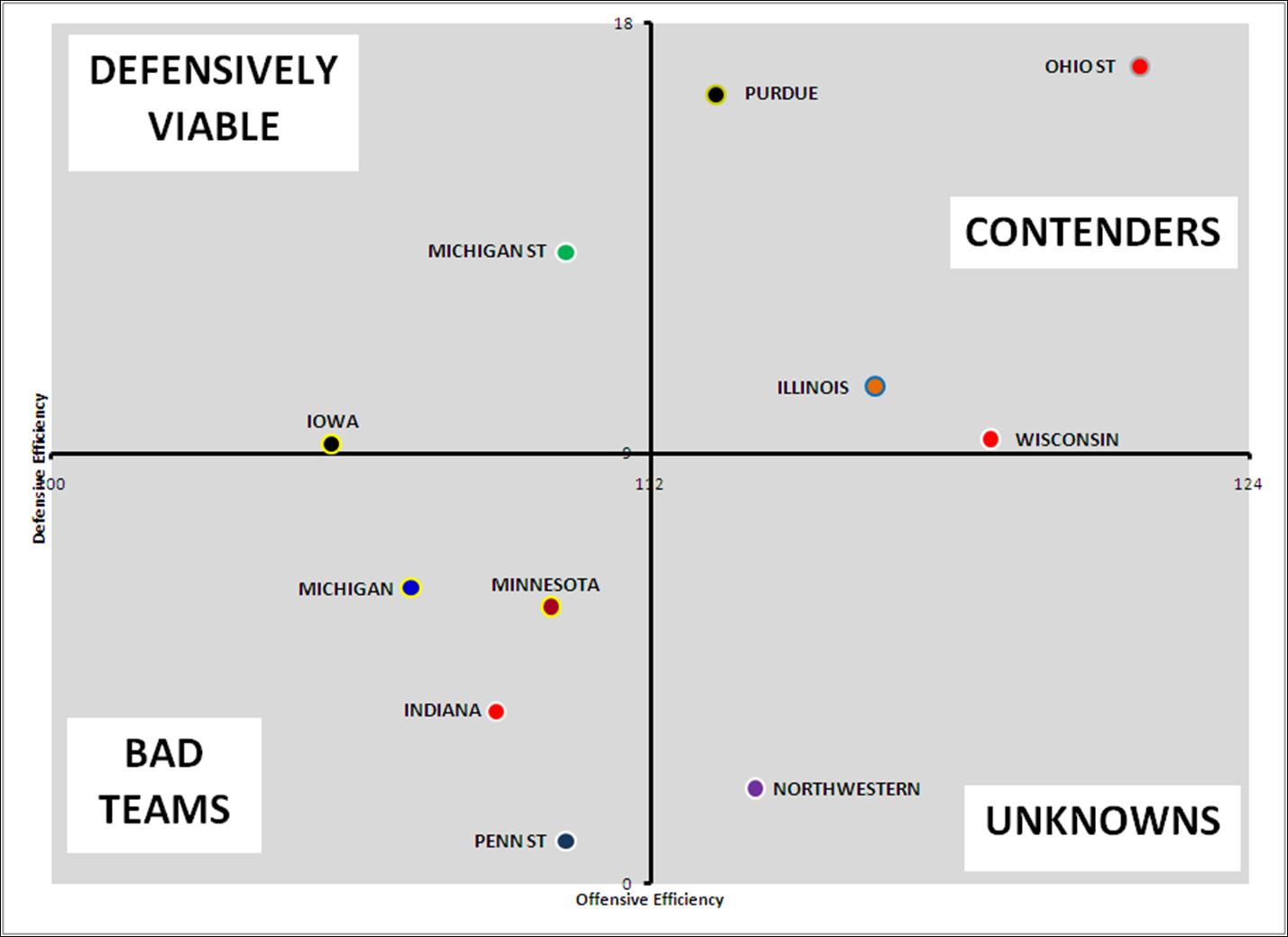 Down with Goldy: Big Ten Quadrant Chart