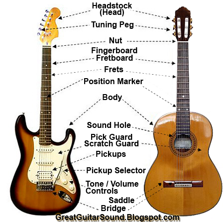 Great Guitar Sound Guitar Anatomy What Are The Parts Of The