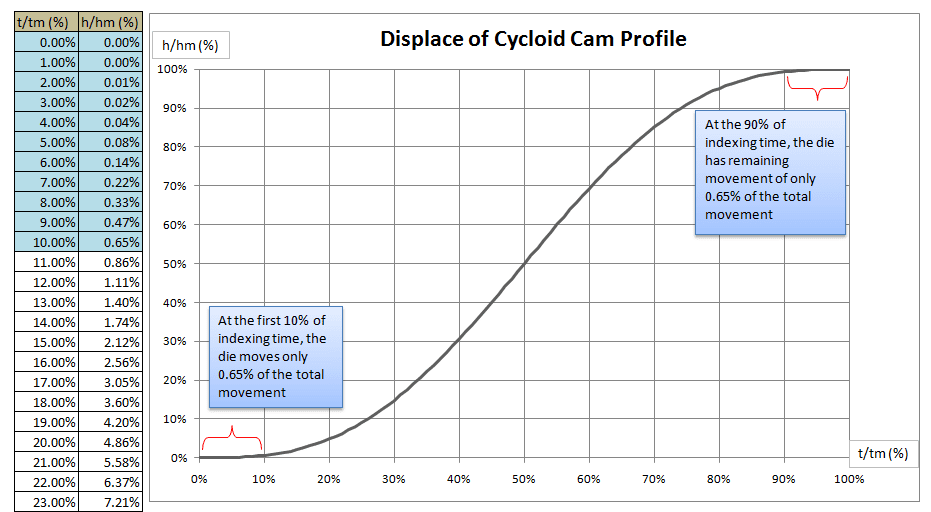 Timing Diagram Part 3 Cycloid Cam Profile Analysis
