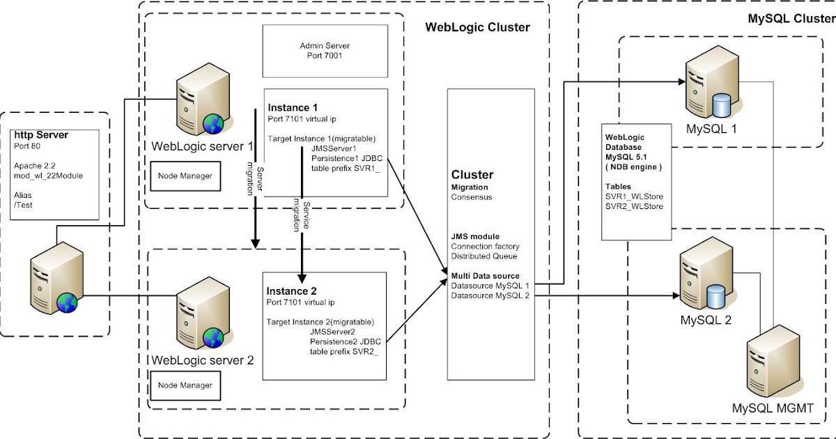 java oracle soa blog high available weblogic cluster