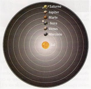 Teoria Heliocentrica E Geocentrica on Modelo Do Sistema Solar