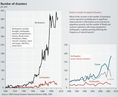 Anzahl von Katastrophen