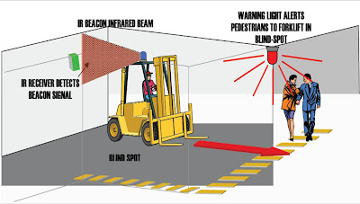 Safer Forklift Environments How It Works