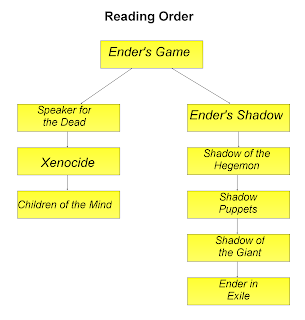 """leadership in enders game essay Award–winning novel, ender's game, is to experience a truly great work of   use your reflections as the basis for a short essay on """"anger and leadership."""