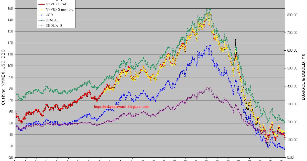 Headlines for ProShares UltraShort Bloomberg Crude Oil (NAR:SCO)