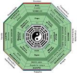 O Ba-Guá é o principal símbolo para a prática do Feng Shui moderno. Tem a forma octogonal que corresponde aos quatro pontos cardeais da bússola e às suas quatro subdivisões. Ele comumente é usado para melhorar o Feng Shui de sua casa, dividindo-o em oito setores ou ângulos. Esses setores são identificados de acordo com as direções da bússola e cada setor é relacionado a uma aspiração de vida