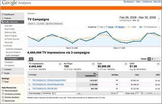TV Spots in Google Analytics
