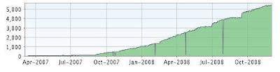 Web Analytics Inside Feedburner Entwicklung