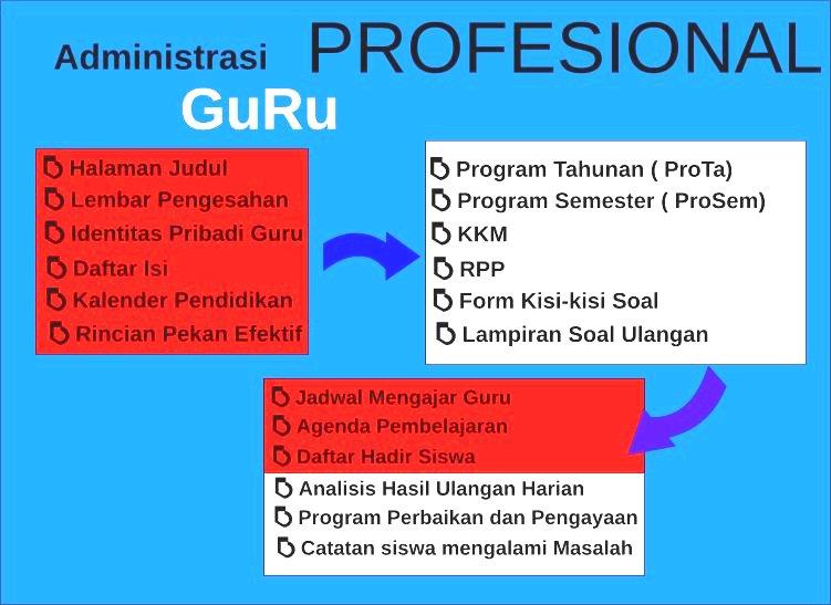 Download Kumpulan Administrasi Guru