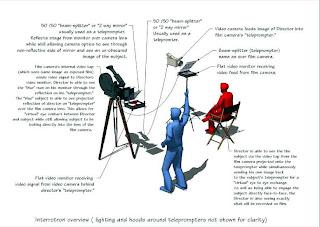 Montaje de un Interrotrón. Imagen tomada de White Rabbit Design Company.