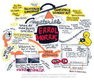 Gráfico del proceso de creación de Errol Morris. Imagen de www.errolmorris.com.