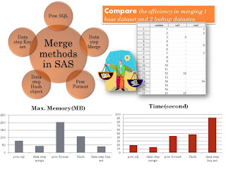 The efficiency of five SAS methods in multi-dataset merging
