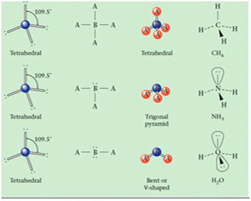 Bentuk Molekul Teori Vsepr Chemistry 35
