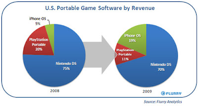 Apple iPhone poised strong on handheld gaming, watch out for iPad