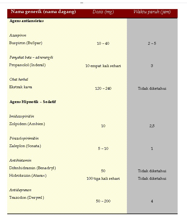 Tabel Obat Non Benzodiazepin