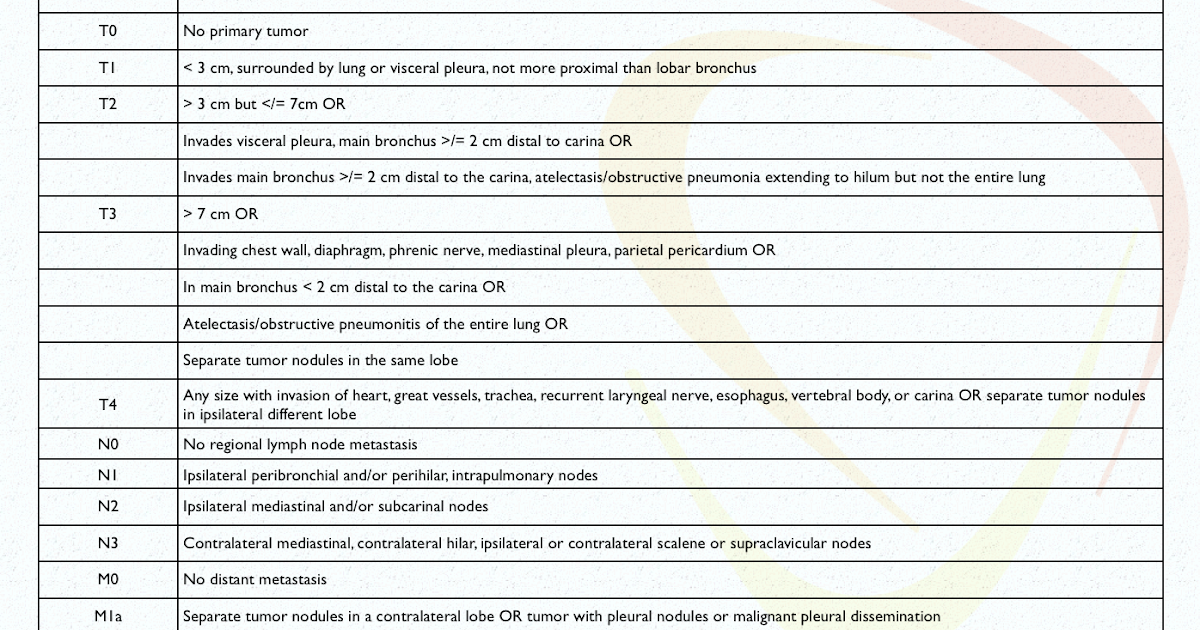 Lung Cancer 7th Edition Staging