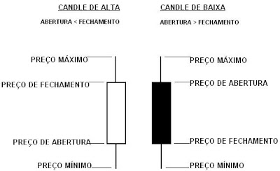 grafico de candles