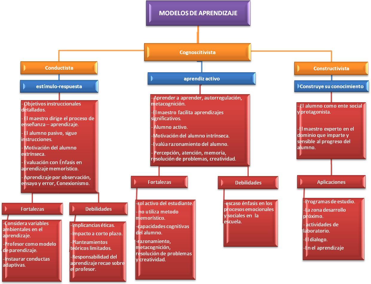 tarea 1 modelos de aprendizaje mapa conceptual