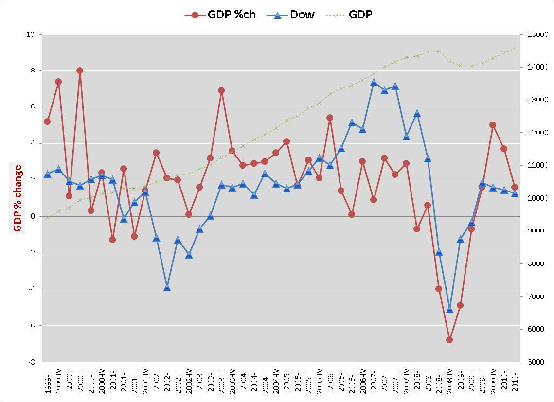 http://4.bp.blogspot.com/_fEaP7A-5q_c/THhO4W1wV7I/AAAAAAAADf0/xNuxZL7M-4M/s1600/Dow-GDP-change-8-27-2010.jpg