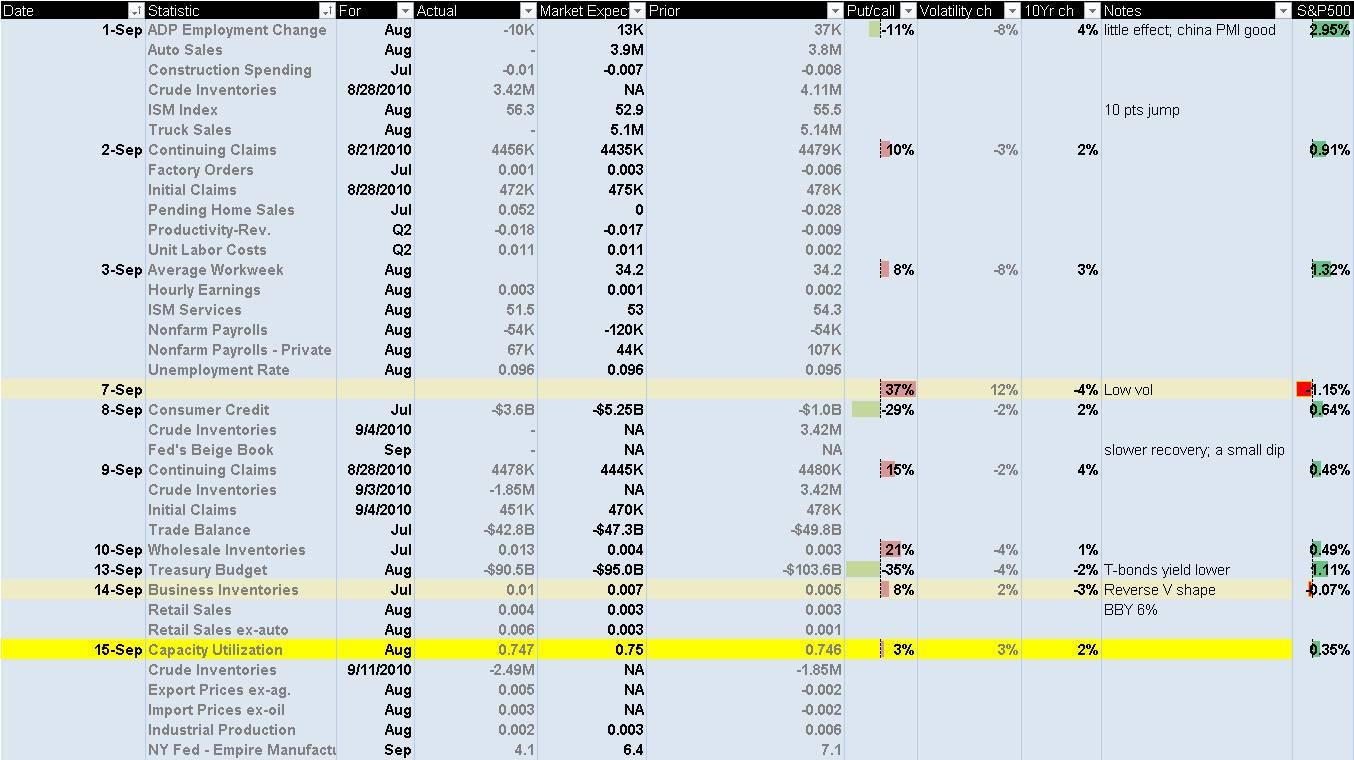 Weekly Economic Calendar Yahoo : Stock analysis september