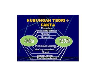 HUBUNGAN TEORI & FAKTA