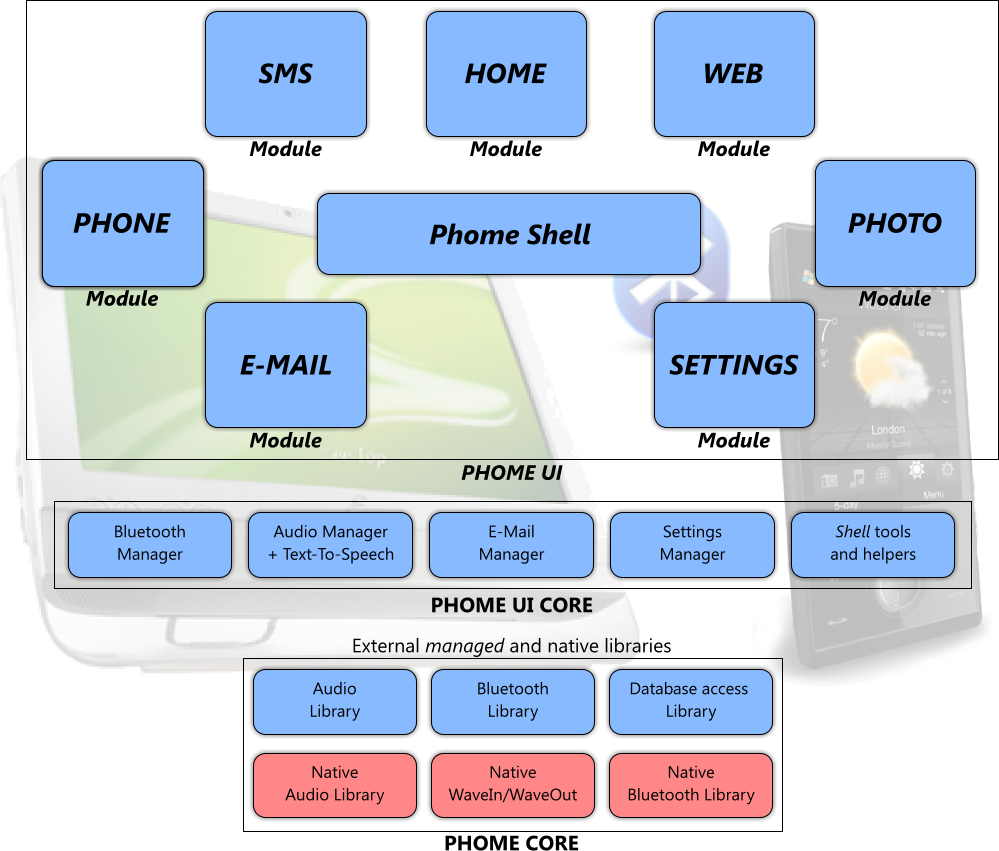 Phome: A New Generation Home Phone