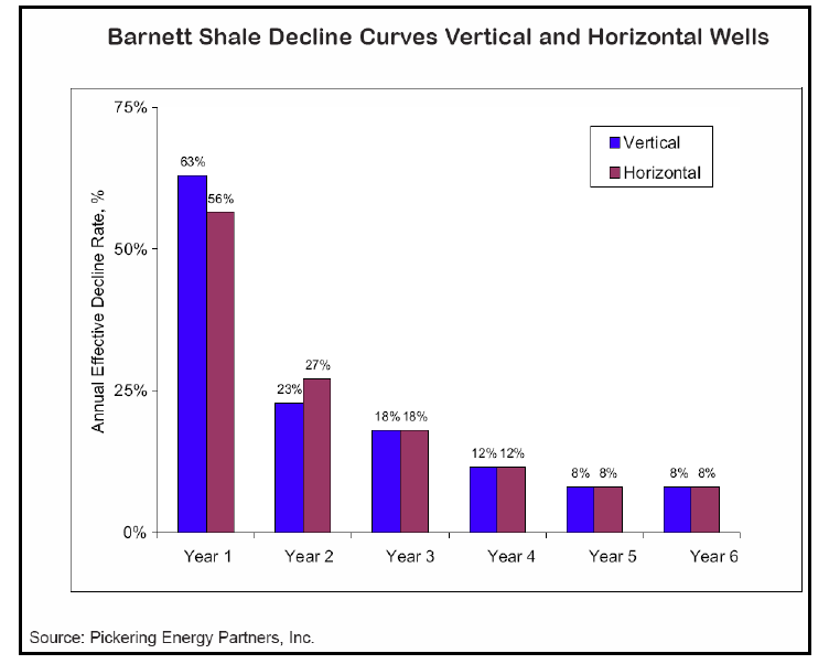 Barnett Shale Decline Curve
