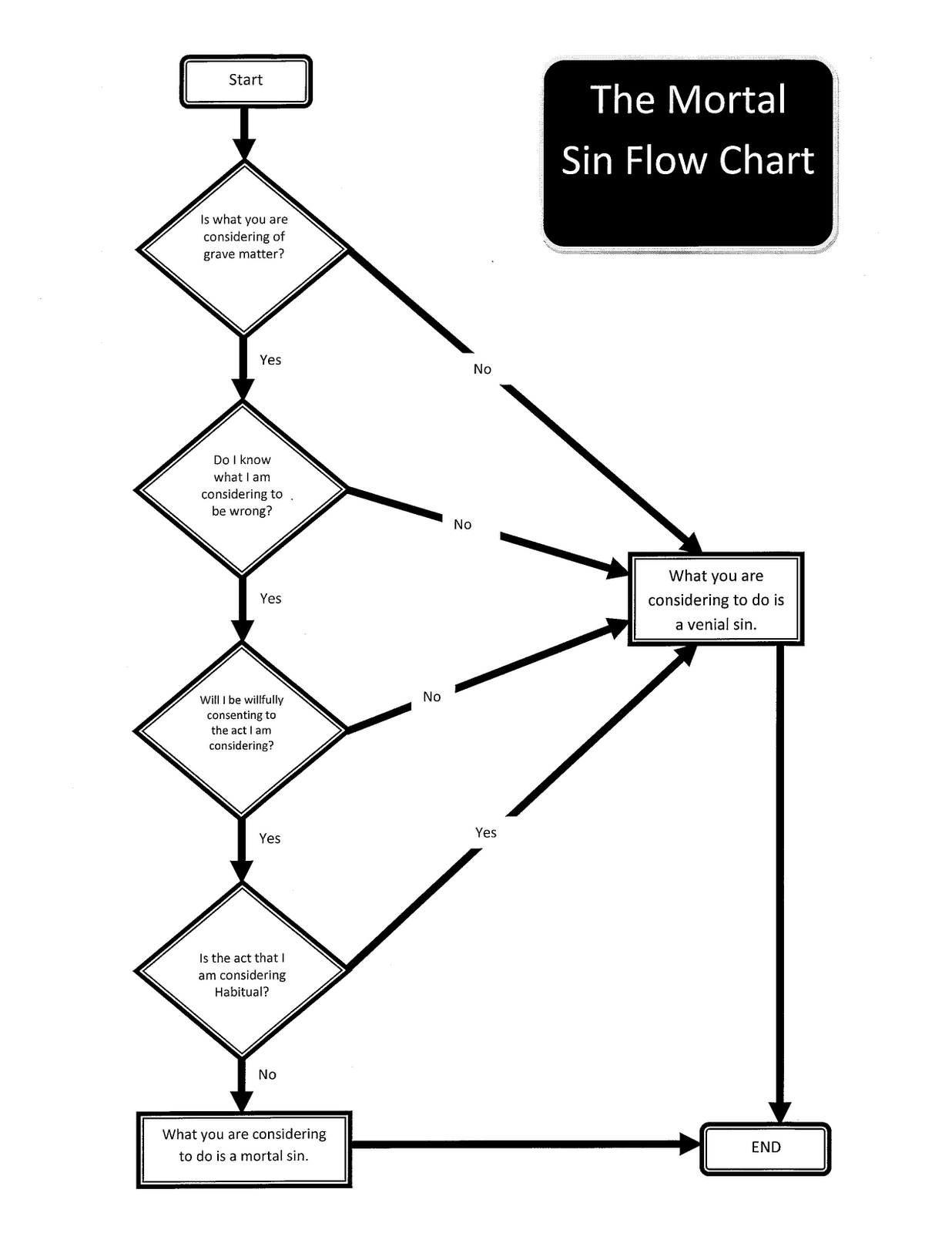 Alive and young mortal sin flow chart i got really tired of my students asking if such and such is a mortal sin no matter how many times we went over what makes something a mortal sin nvjuhfo Image collections