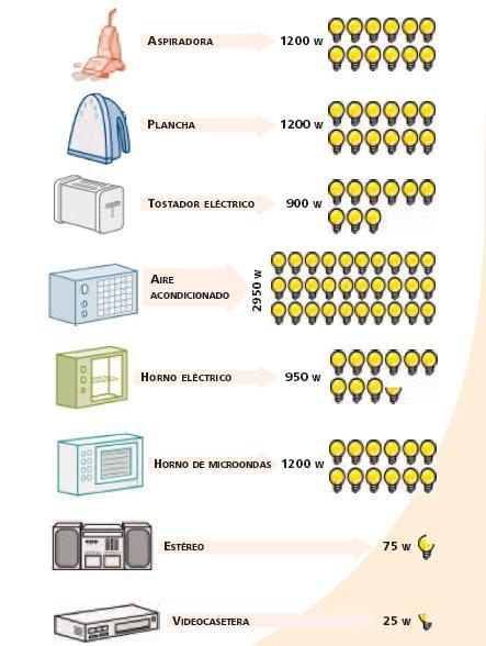 Blog kendrith rodriguez sabes cuanta energ a gastan por for Cuanto consume un deshumidificador