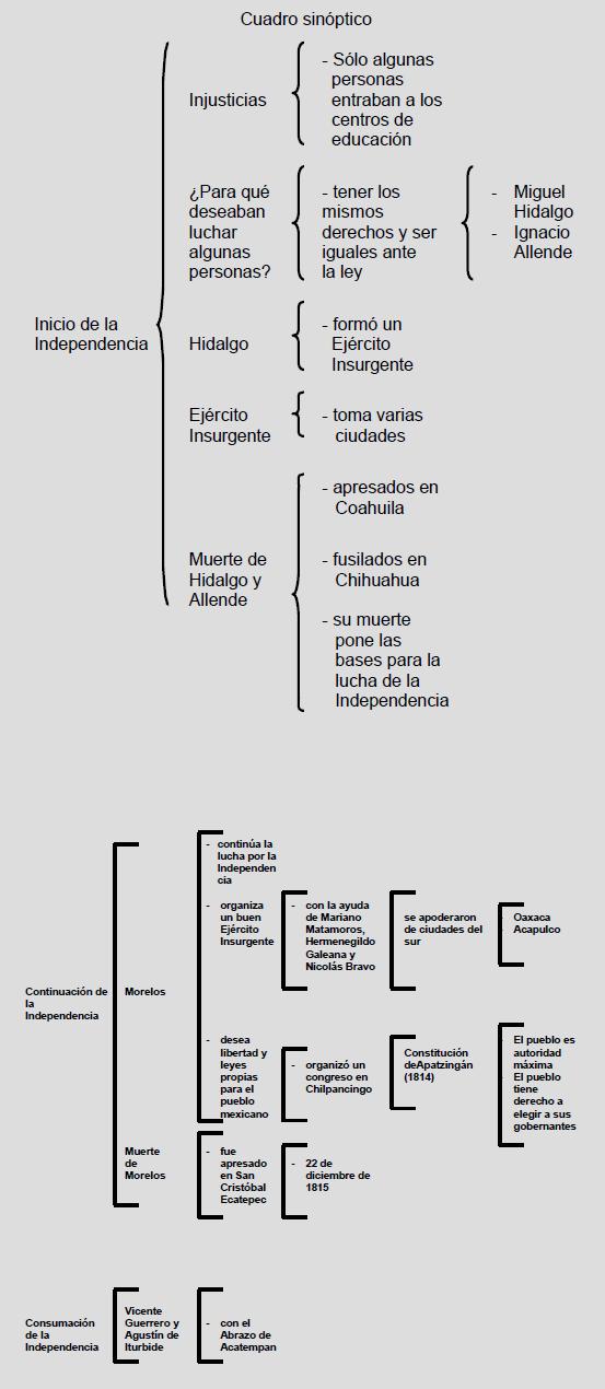 cuadro sinoptico de la independencia de mexico