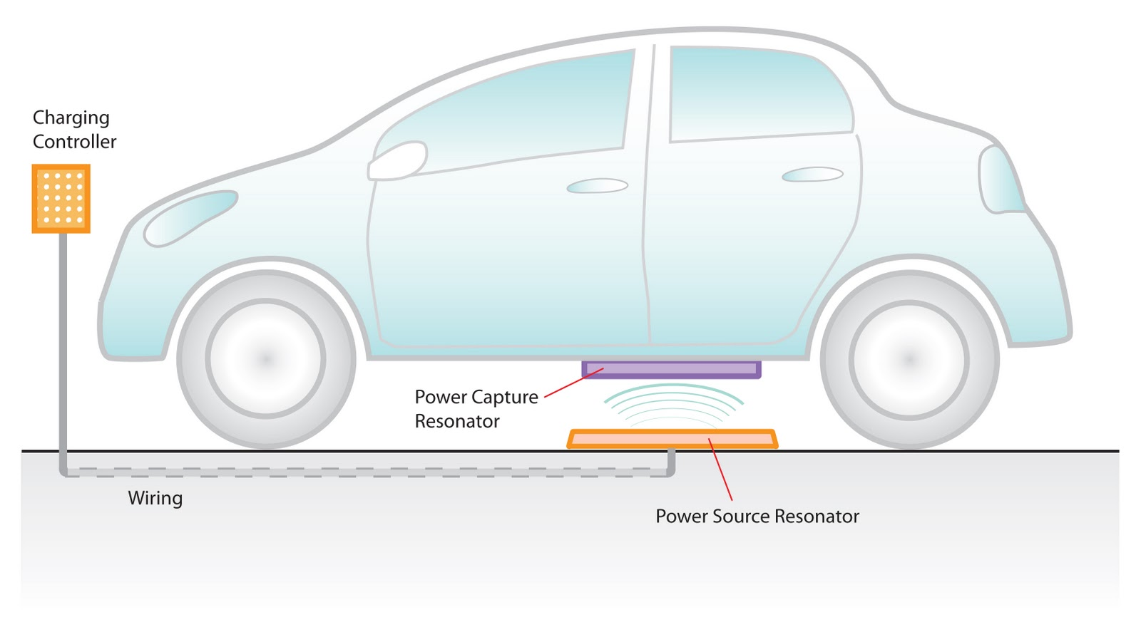 Delphi working with witricity on wireless car charger electric with witricity corp a wireless energy transfer technology provider to develop automatic wireless charging products for hybrid and electric vehicles asfbconference2016 Choice Image