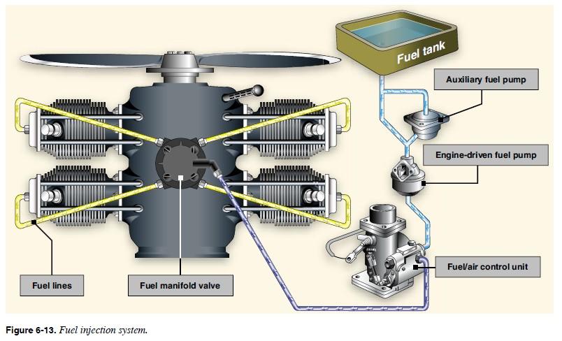 the a2a simulations community u2022 view topic engine stops if rh a2asimulations com cessna 172 engine diagram