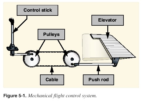 flight control systems Since january 2016 i acted as an faa whistleblower exposing a safety threat concerning chinese oem counterfeit safety parts knowingly installed by moog aircraft on flight control systems of some 500 boeing planes, mainly b737 and b777.