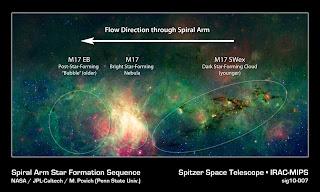 Secuencia de formación estelar en el brazo espiral de Sagitario