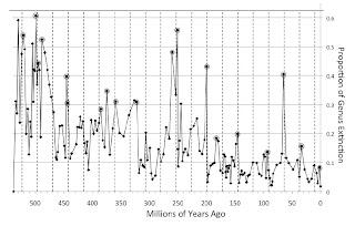 Gráfico que muestra la frecuencia de las extinciones